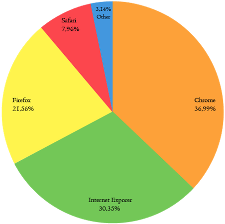 Browsers Statistics